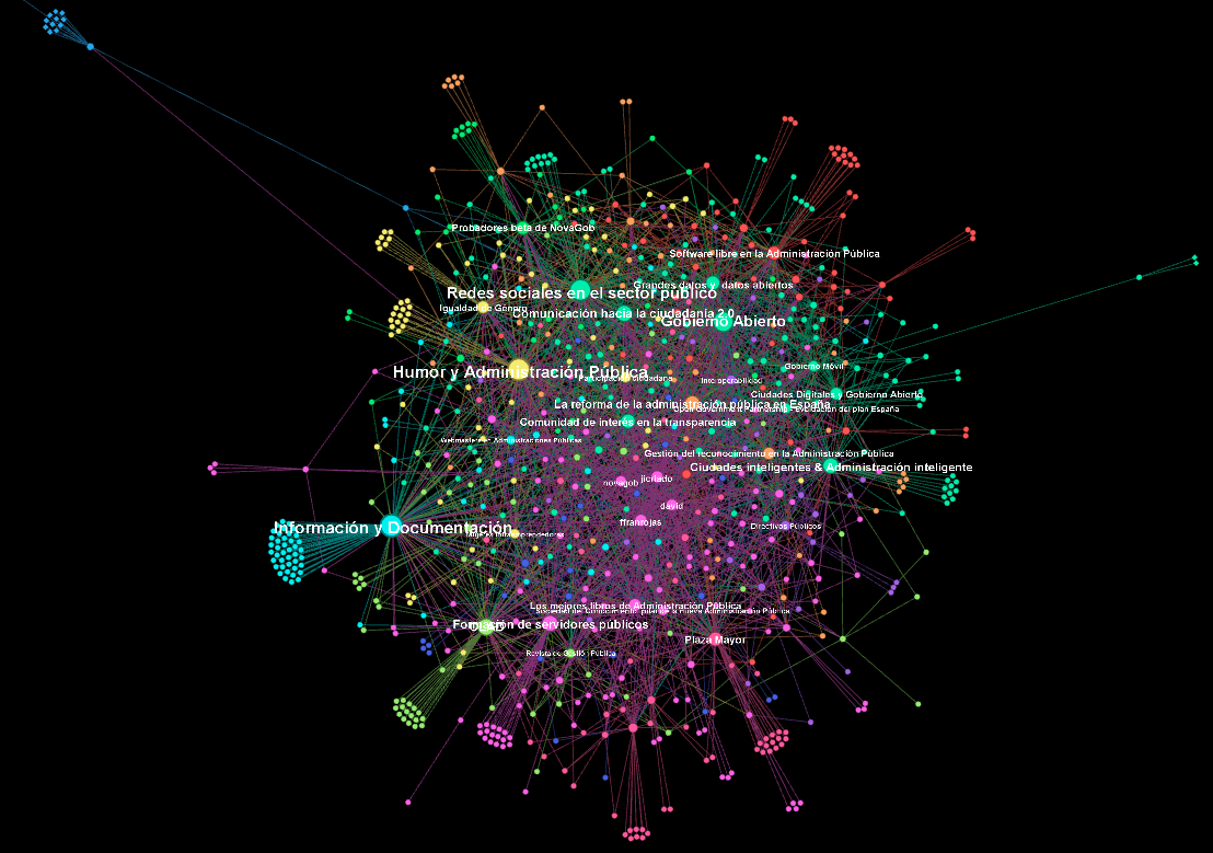 Visualization of group memberships with Gephi